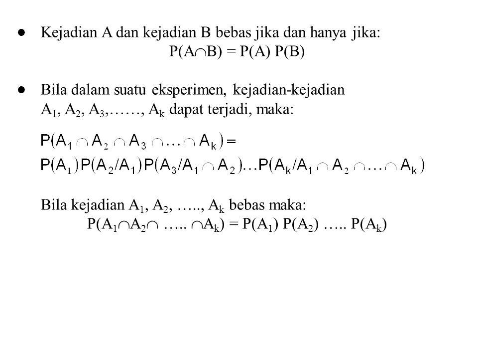 Kejadian A dan kejadian B bebas jika dan hanya jika: P(A  B) = P(A) P(B) Bila dalam suatu eksperimen, kejadian-kejadian A 1, A 2, A 3,……, A k dapat t