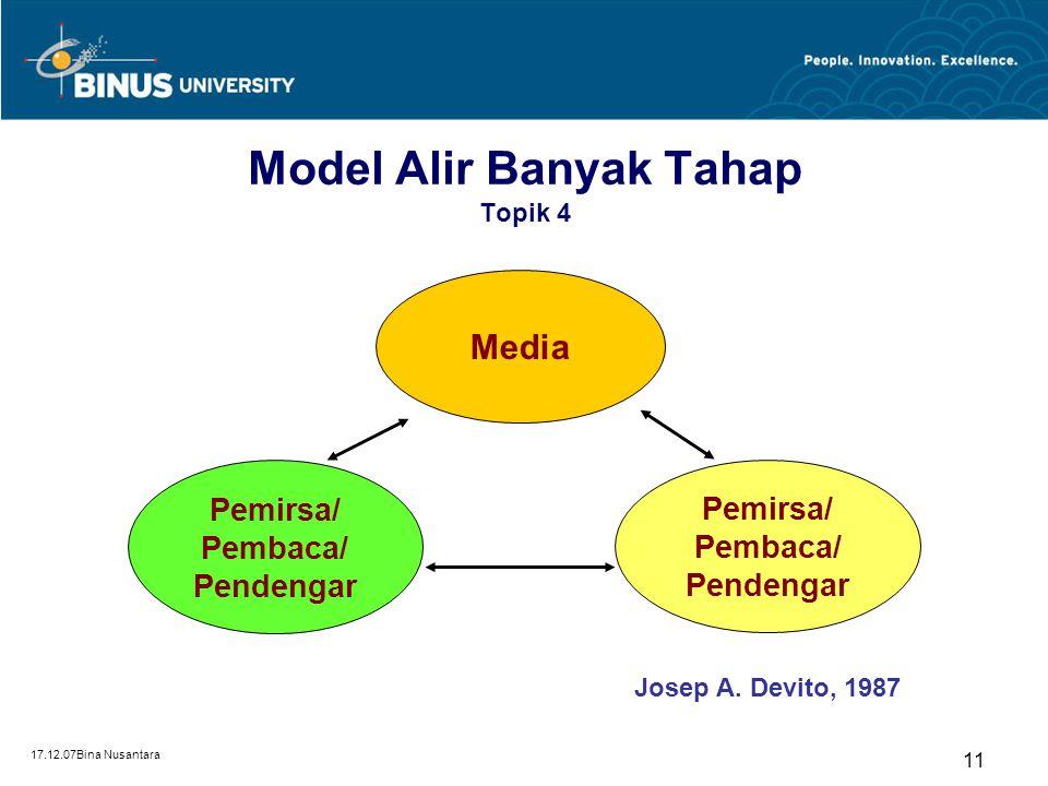 17.12.07Bina Nusantara 10 Model Alir Banyak Tahap Topik 4 Seperti yang dikatakan oleh Kathleen Hall Jenieson dan Karlyn Khors Campbell dalam interplay