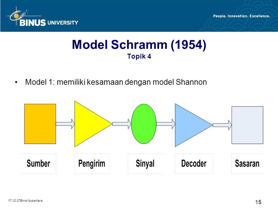 17.12.07Bina Nusantara 14 Model Osgood (1945) Topik 4 Menyatakan bahwa model komunikasi teknik milik Shannon dan Weaver yang digunakan untuk masalah-