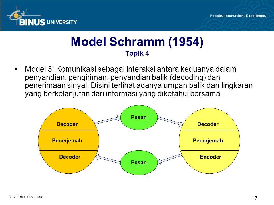 17.12.07Bina Nusantara 16 Model Schramm (1954) Topik 4 Model 2: Mengenalkan pemikiran bahwa hanya apa yang dialami bersama oleh sumber dan sasaran yan