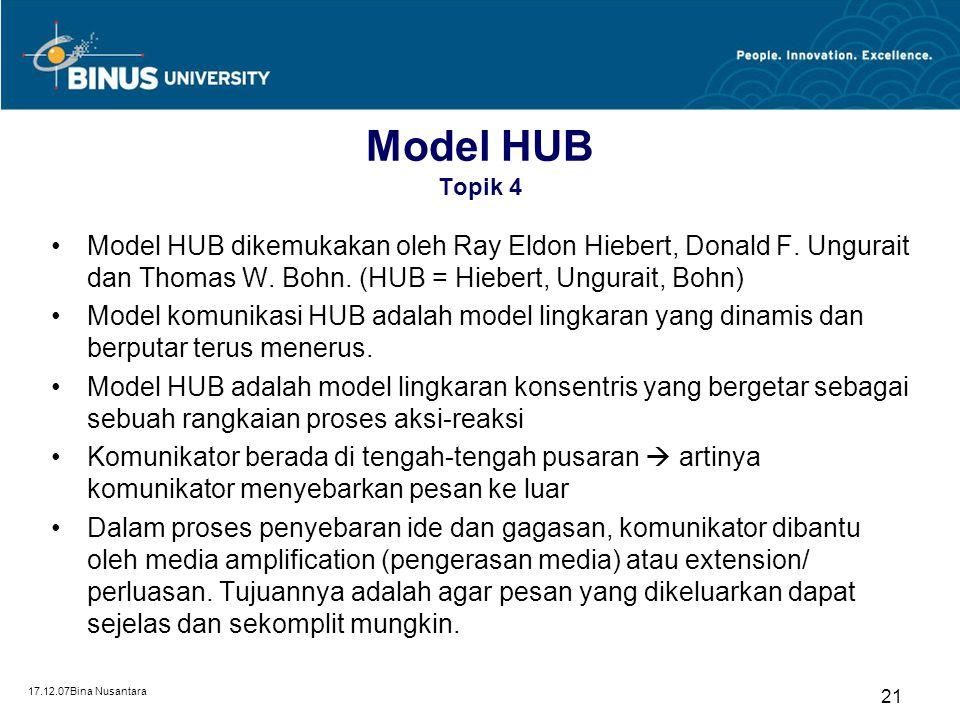 17.12.07Bina Nusantara 20 Model Melvin de Fleur (1982) Topik 4 Hiebert, Ungurait, Bohn, 1985