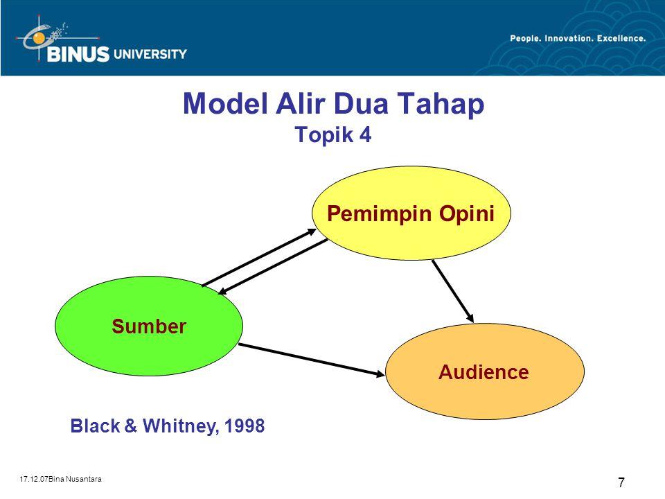 17.12.07Bina Nusantara 17 Model Schramm (1954) Topik 4 Model 3: Komunikasi sebagai interaksi antara keduanya dalam penyandian, pengiriman, penyandian balik (decoding) dan penerimaan sinyal.