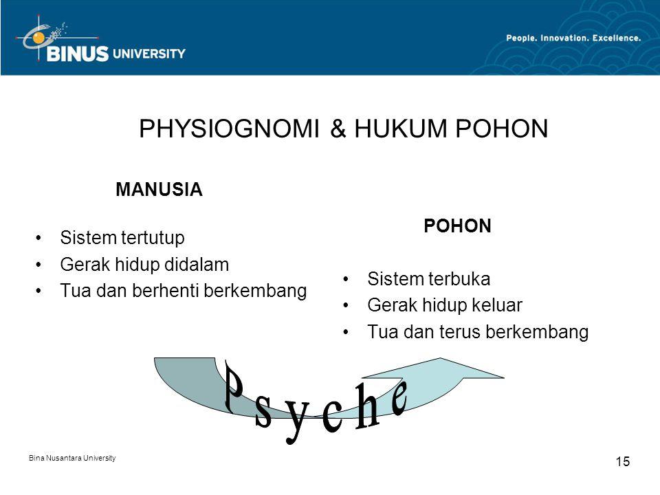 Bina Nusantara University 15 PHYSIOGNOMI & HUKUM POHON MANUSIA Sistem tertutup Gerak hidup didalam Tua dan berhenti berkembang POHON Sistem terbuka Gerak hidup keluar Tua dan terus berkembang