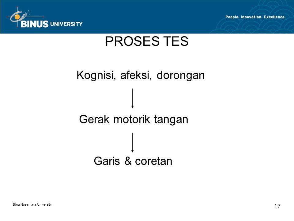 Bina Nusantara University 17 PROSES TES Garis & coretan Gerak motorik tangan Kognisi, afeksi, dorongan
