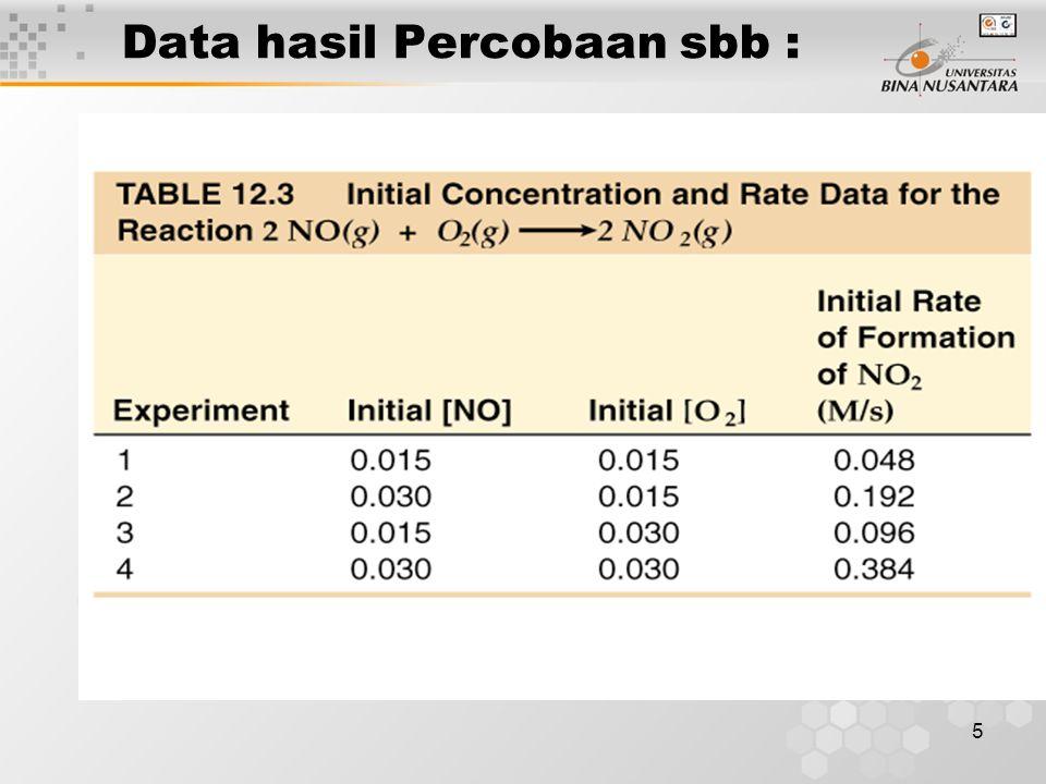 5 Data hasil Percobaan sbb :