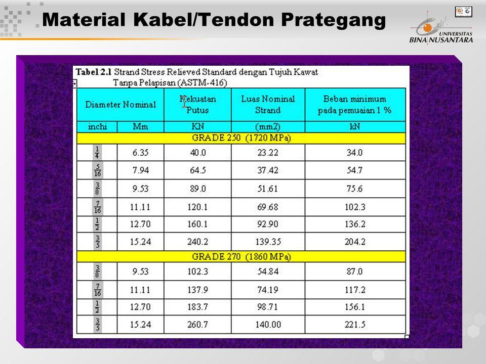 6 Material Kabel/Tendon Prategang