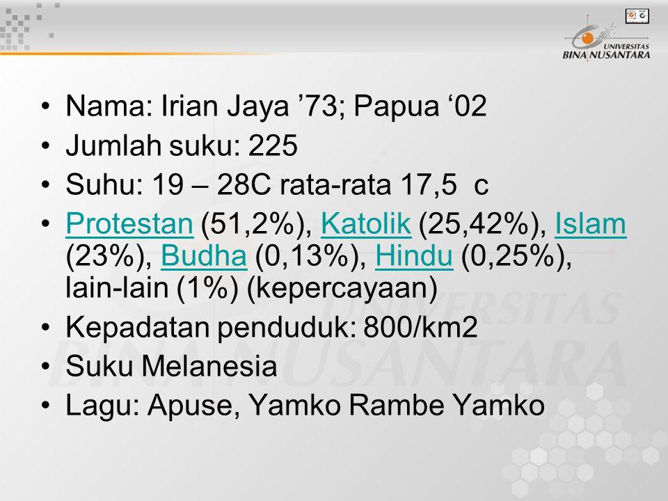 Nama: Irian Jaya '73; Papua '02 Jumlah suku: 225 Suhu: 19 – 28C rata-rata 17,5 c Protestan (51,2%), Katolik (25,42%), Islam (23%), Budha (0,13%), Hind