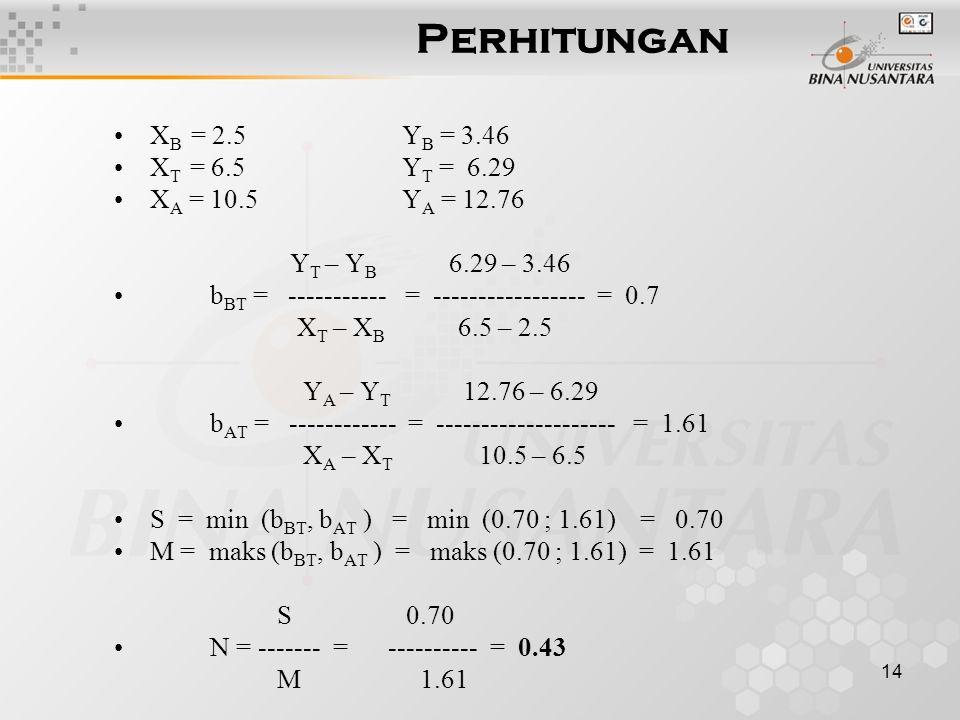 14 Perhitungan X B = 2.5Y B = 3.46 X T = 6.5Y T = 6.29 X A = 10.5Y A = 12.76 Y T – Y B 6.29 – 3.46 b BT = ----------- = ----------------- = 0.7 X T – X B 6.5 – 2.5 Y A – Y T 12.76 – 6.29 b AT = ------------ = -------------------- = 1.61 X A – X T 10.5 – 6.5 S = min (b BT, b AT ) = min (0.70 ; 1.61) = 0.70 M = maks (b BT, b AT ) = maks (0.70 ; 1.61) = 1.61 S 0.70 N = ------- = ---------- = 0.43 M 1.61