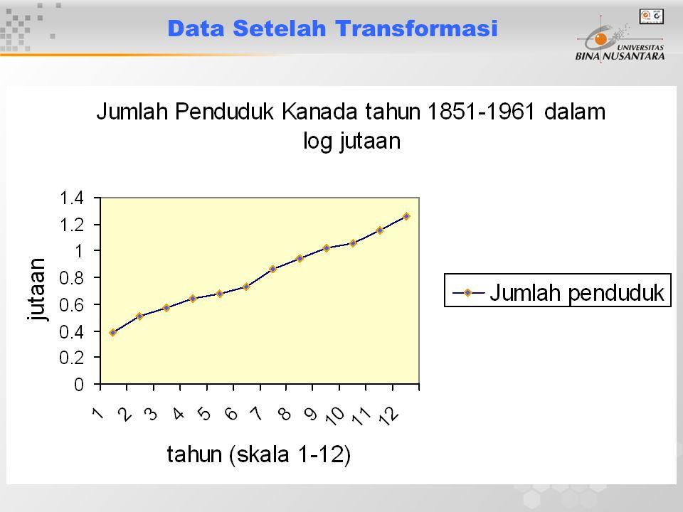 15 Data Setelah Transformasi