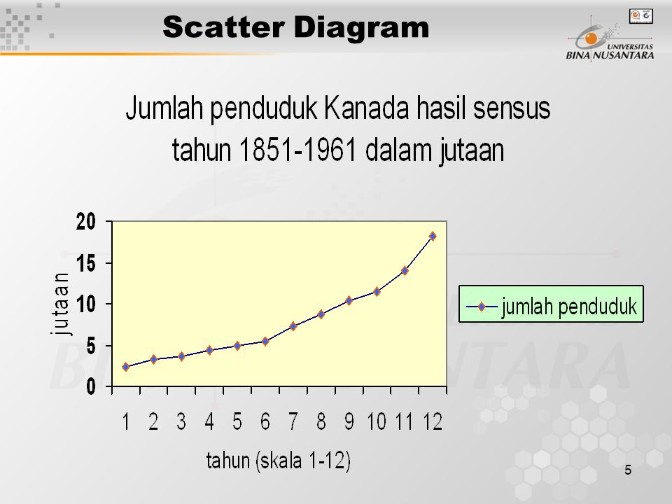 5 Scatter Diagram