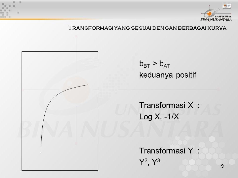 10 Transformasi yang sesuai dengan berbagai kurva b BT > b AT keduanya negatif Transformasi X : Log X Transformasi Y : Log Y