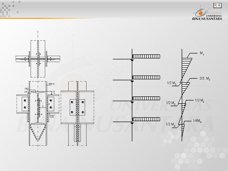 Kolom yang kecuali Gaya Tekan Sentris, dibebani pula oleh Momen Lengkung (Beam Column) : Sebuah kolom yang dibebani oleh gelegar yang disambungkan dengan kolom itu dengan gaya tegak dan gaya mendatar, sedangkan pada kolom itu masih bekerja gaya mendatar lain (seperti beban angin), maka kecuali gaya tekan, mendapat suatu gaya melintang dan suatu momen lengkung.