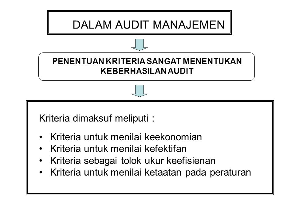 DALAM AUDIT MANAJEMEN Kriteria dimaksuf meliputi : Kriteria untuk menilai keekonomian Kriteria untuk menilai kefektifan Kriteria sebagai tolok ukur keefisienan Kriteria untuk menilai ketaatan pada peraturan PENENTUAN KRITERIA SANGAT MENENTUKAN KEBERHASILAN AUDIT