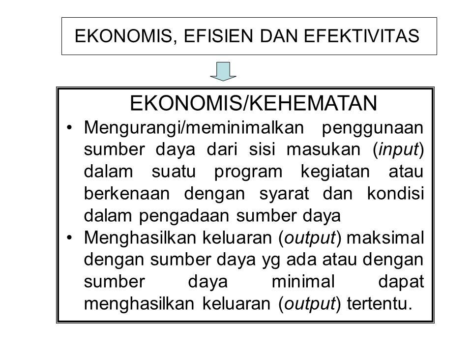 EKONOMIS, EFISIEN DAN EFEKTIVITAS EKONOMIS/KEHEMATAN Mengurangi/meminimalkan penggunaan sumber daya dari sisi masukan (input) dalam suatu program kegiatan atau berkenaan dengan syarat dan kondisi dalam pengadaan sumber daya Menghasilkan keluaran (output) maksimal dengan sumber daya yg ada atau dengan sumber daya minimal dapat menghasilkan keluaran (output) tertentu.