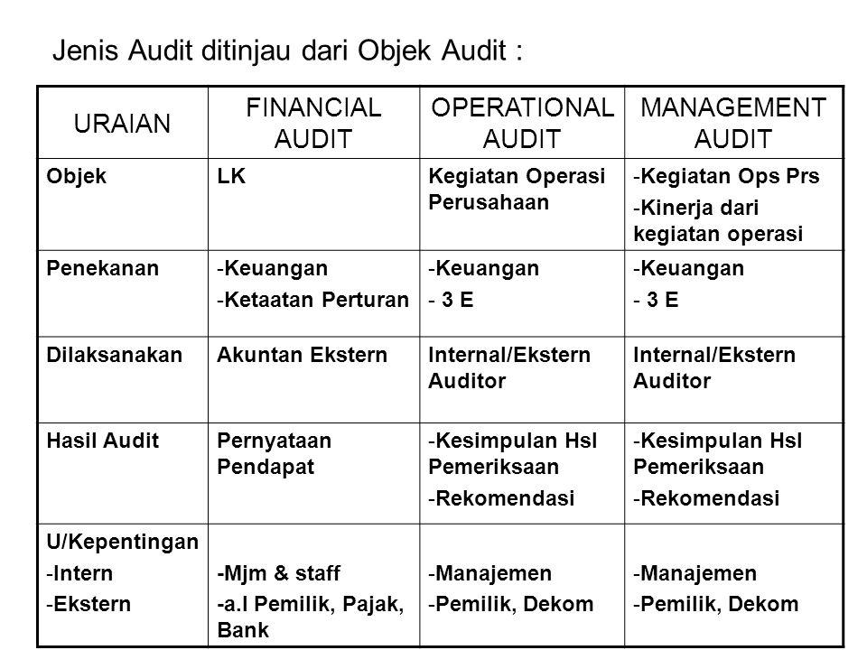 Jenis Audit ditinjau dari Objek Audit : URAIAN FINANCIAL AUDIT OPERATIONAL AUDIT MANAGEMENT AUDIT ObjekLKKegiatan Operasi Perusahaan -Kegiatan Ops Prs -Kinerja dari kegiatan operasi Penekanan-Keuangan -Ketaatan Perturan -Keuangan - 3 E -Keuangan - 3 E DilaksanakanAkuntan EksternInternal/Ekstern Auditor Hasil AuditPernyataan Pendapat -Kesimpulan Hsl Pemeriksaan -Rekomendasi -Kesimpulan Hsl Pemeriksaan -Rekomendasi U/Kepentingan -Intern -Ekstern -Mjm & staff -a.l Pemilik, Pajak, Bank -Manajemen -Pemilik, Dekom -Manajemen -Pemilik, Dekom