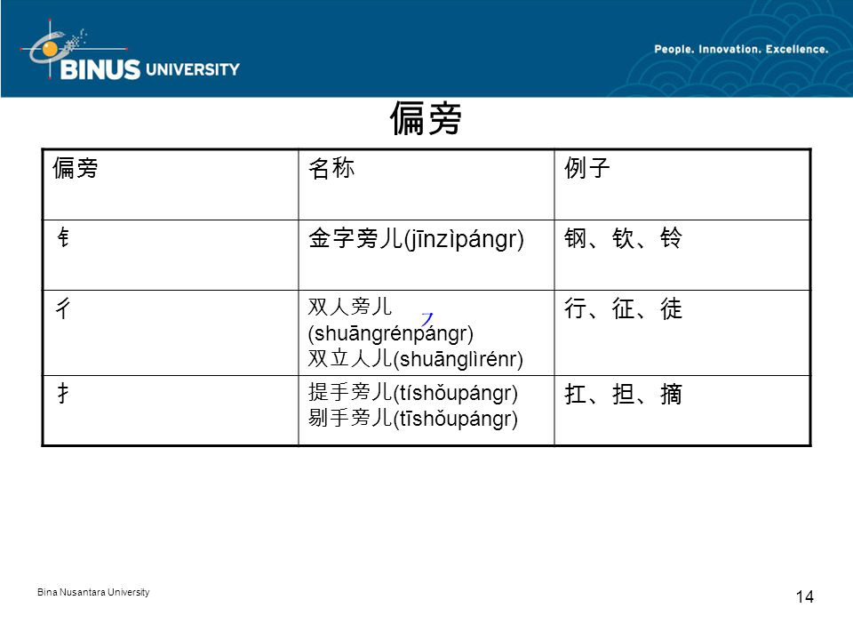 Bina Nusantara University 14 偏旁 名称例子 钅金字旁儿 (jīnzìpángr) 钢、钦、铃 彳 双人旁儿 (shuāngrénpángr) 双立人儿 (shuānglìrénr) 行、征、徒 扌 提手旁儿 (tíshǒupángr) 剔手旁儿 (tīshǒupángr