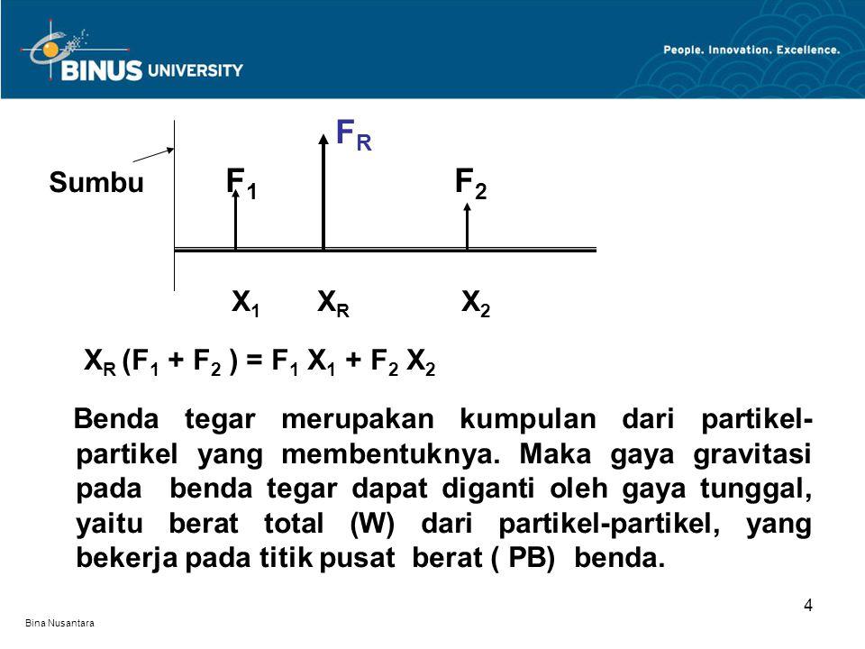 Bina Nusantara F R Sumbu F 1 F 2 X 1 X R X 2 X R (F 1 + F 2 ) = F 1 X 1 + F 2 X 2 Benda tegar merupakan kumpulan dari partikel- partikel yang membentuknya.