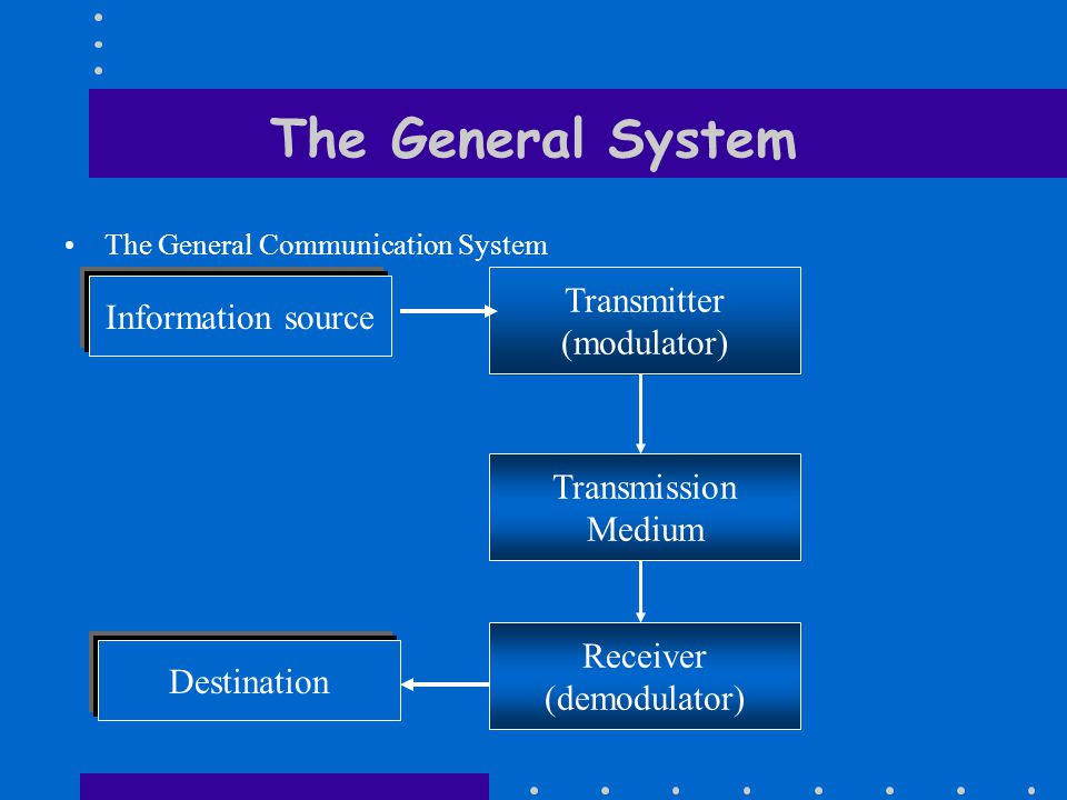 The General System The General Communication System Information source Transmitter (modulator) Transmission Medium Receiver (demodulator) Destination