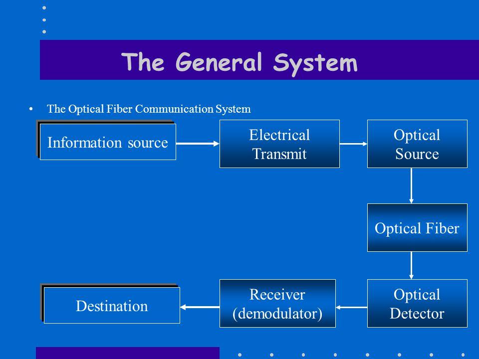 The General System The Optical Fiber Communication System Information source Electrical Transmit Optical Fiber Receiver (demodulator) Destination Optical Source Optical Detector