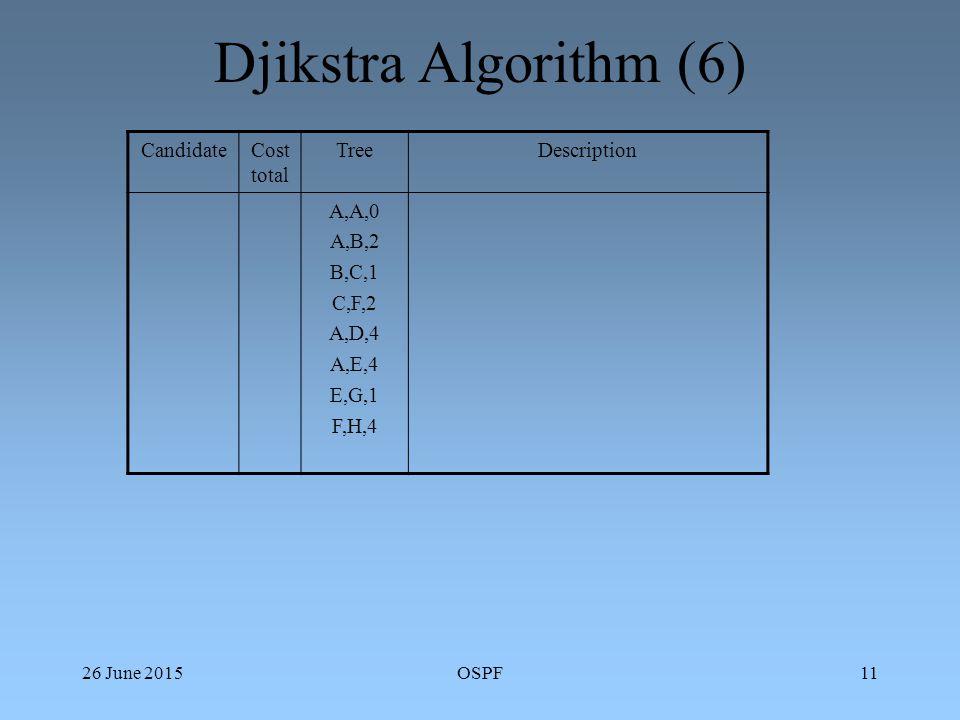 26 June 2015OSPF11 Djikstra Algorithm (6) CandidateCost total TreeDescription A,A,0 A,B,2 B,C,1 C,F,2 A,D,4 A,E,4 E,G,1 F,H,4