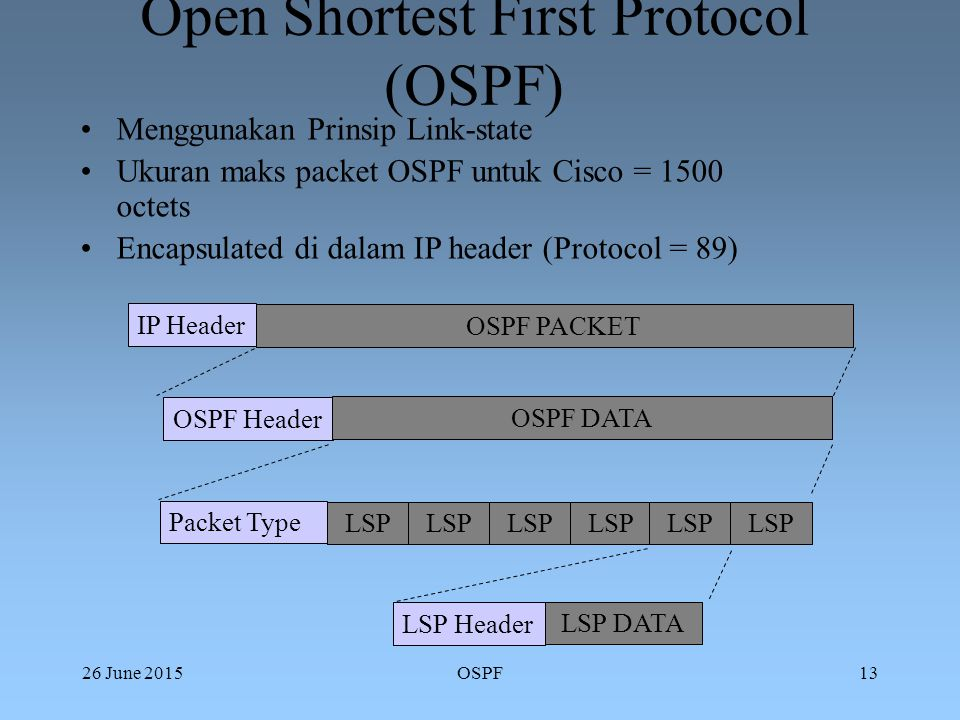 26 June 2015OSPF13 Open Shortest First Protocol (OSPF) Menggunakan Prinsip Link-state Ukuran maks packet OSPF untuk Cisco = 1500 octets Encapsulated di dalam IP header (Protocol = 89) IP Header OSPF PACKET OSPF Header OSPF DATA Packet Type LSP LSP Header LSP DATA