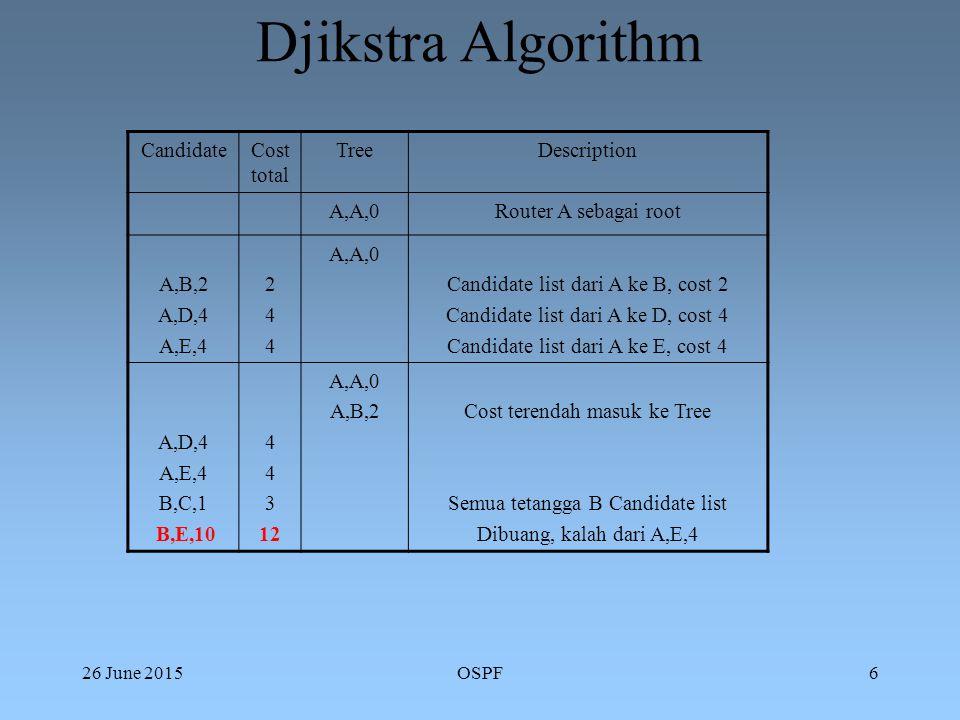 26 June 2015OSPF6 Djikstra Algorithm CandidateCost total TreeDescription A,A,0Router A sebagai root A,B,2 A,D,4 A,E,4 244244 A,A,0 Candidate list dari A ke B, cost 2 Candidate list dari A ke D, cost 4 Candidate list dari A ke E, cost 4 A,D,4 A,E,4 B,C,1 B,E,10 4 3 12 A,A,0 A,B,2Cost terendah masuk ke Tree Semua tetangga B Candidate list Dibuang, kalah dari A,E,4