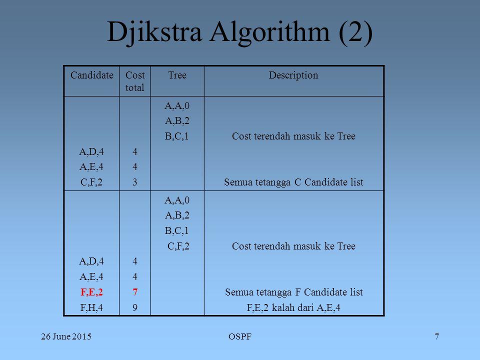 26 June 2015OSPF7 Djikstra Algorithm (2) CandidateCost total TreeDescription A,D,4 A,E,4 C,F,2 443443 A,A,0 A,B,2 B,C,1Cost terendah masuk ke Tree Semua tetangga C Candidate list A,D,4 A,E,4 F,E,2 F,H,4 44794479 A,A,0 A,B,2 B,C,1 C,F,2Cost terendah masuk ke Tree Semua tetangga F Candidate list F,E,2 kalah dari A,E,4