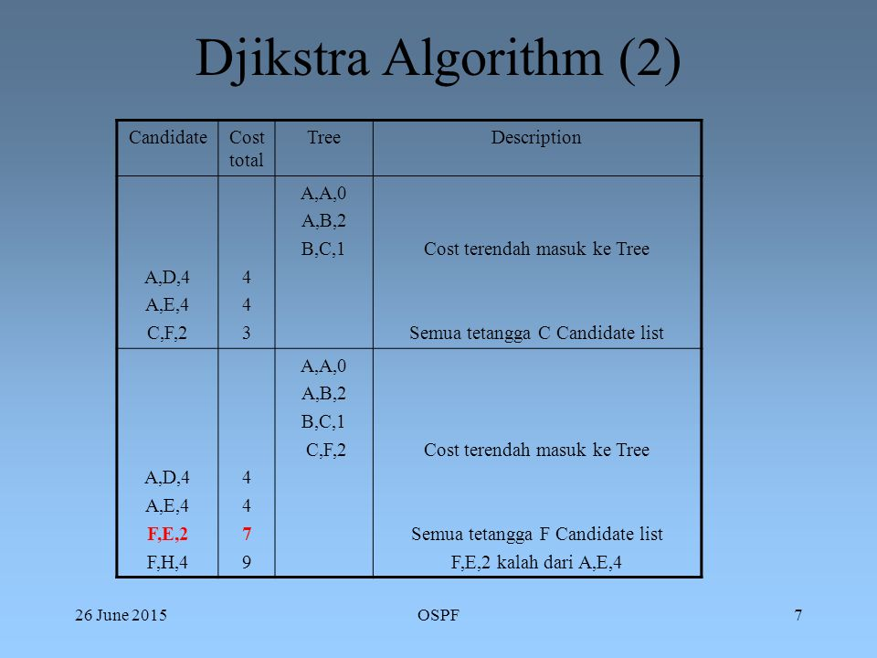 26 June 2015OSPF8 Djikstra Algorithm (3) CandidateCost total TreeDescription A,E,4 F,H,4 D,E,3 D,G,5 49794979 A,A,0 A,B,2 B,C,1 C,F,2 A,D,4Cost terendah masuk ke Tree Semua tetangga D Candidate list D,E,3 kalah dari A,E,4