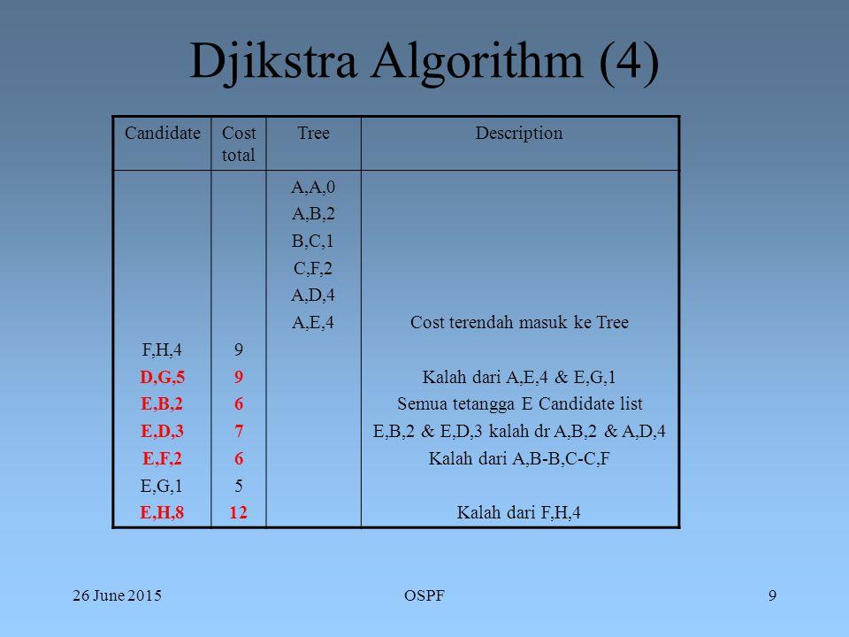 26 June 2015OSPF9 Djikstra Algorithm (4) CandidateCost total TreeDescription F,H,4 D,G,5 E,B,2 E,D,3 E,F,2 E,G,1 E,H,8 9 6 7 6 5 12 A,A,0 A,B,2 B,C,1 C,F,2 A,D,4 A,E,4Cost terendah masuk ke Tree Kalah dari A,E,4 & E,G,1 Semua tetangga E Candidate list E,B,2 & E,D,3 kalah dr A,B,2 & A,D,4 Kalah dari A,B-B,C-C,F Kalah dari F,H,4