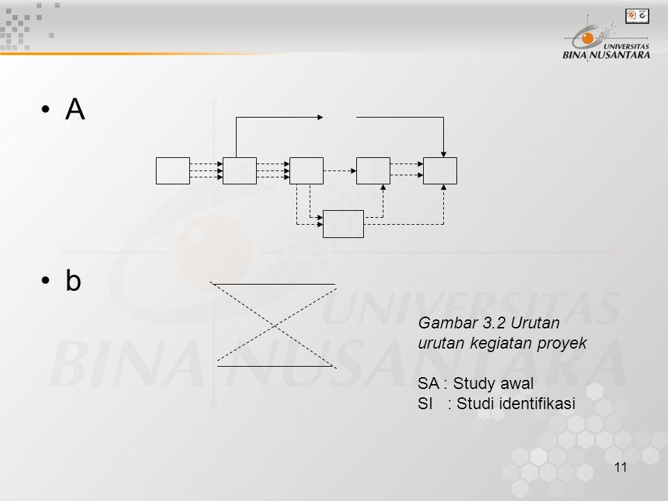 11 A b Gambar 3.2 Urutan urutan kegiatan proyek SA : Study awal SI : Studi identifikasi