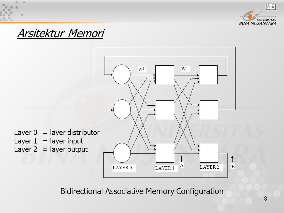 3 Arsitektur Memori Bidirectional Associative Memory Configuration LAYER 0 LAYER 1 LAYER 2 A B WTWT W Layer 0= layer distributor Layer 1= layer input