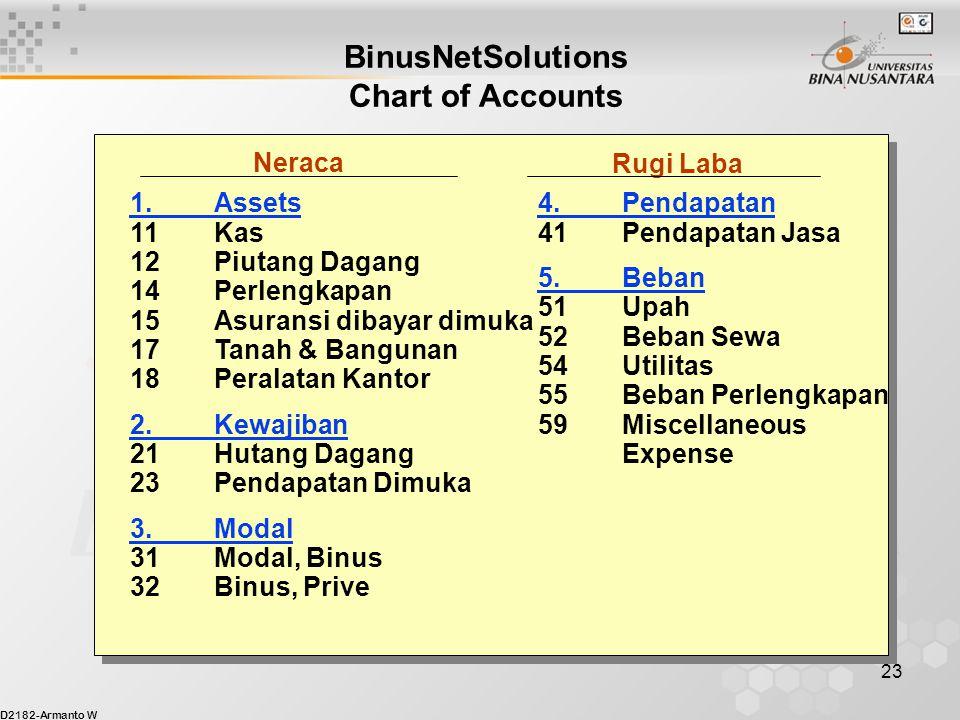 D2182-Armanto W 23 BinusNetSolutions Chart of Accounts Neraca Rugi Laba 1.Assets 11Kas 12Piutang Dagang 14Perlengkapan 15Asuransi dibayar dimuka 17Tan