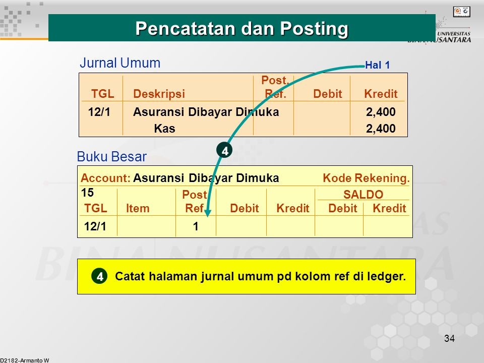 D2182-Armanto W 34 Post. TGLDeskripsiRef.DebitKredit 12/1Asuransi Dibayar Dimuka 2,400 Kas 2,400 Post. SALDO TGLItemRef.DebitKredit DebitKredit 12/11