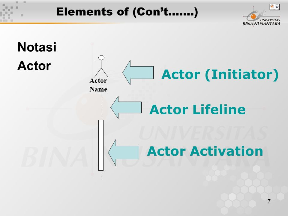 7 Elements of (Con't…….) Notasi Actor Name Actor Lifeline Actor (Initiator) Actor Activation