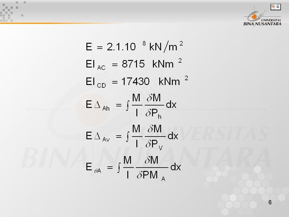 7 Daerah BatasPhPh PvPv MAMA AB 0  x  1,50 0PhxPhx0MAMA x01 BC 0  x  1,50 45x1,5P h +P h x0MAMA 1,5+x01 CD 0  x  1,50 67,53P h PvxPvxMAMA 3x1