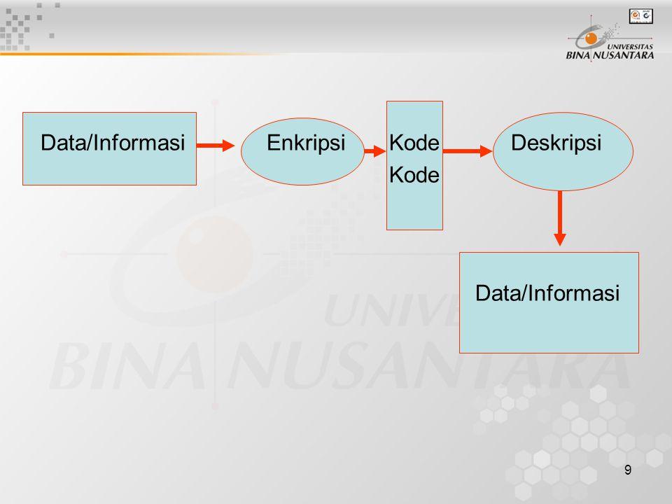 9 Data/Informasi Enkripsi KodeDeskripsi Kode Data/Informasi