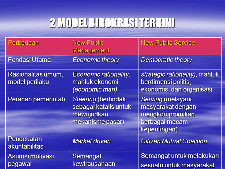 2 MODEL BIROKRASI TERKINI Perbedaan New Public Management New Public Service Fondasi Utama Economic theory Democratic theory Rasionalitas umum, model