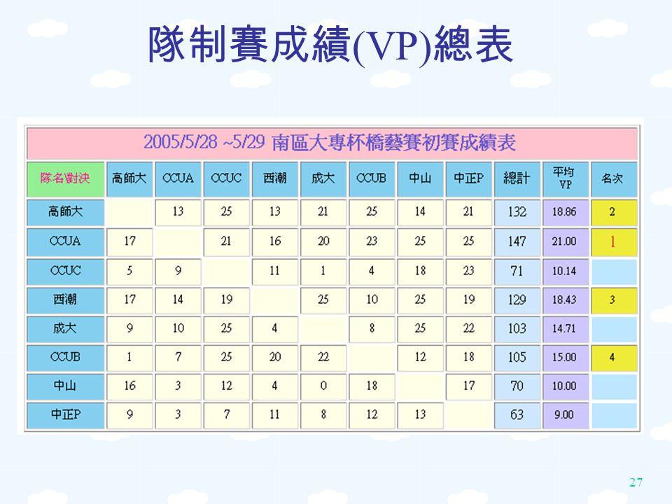 27 隊制賽成績 (VP) 總表