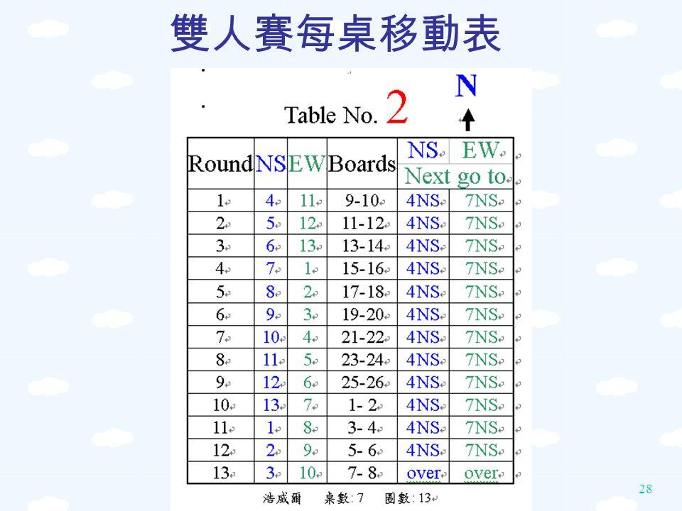 28 雙人賽每桌移動表