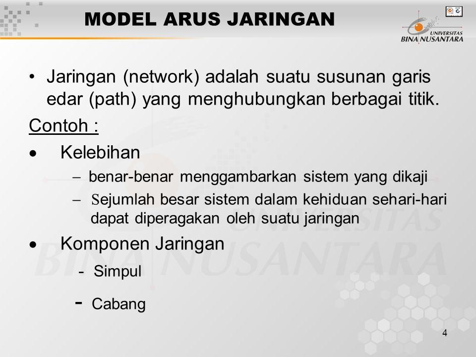 4 MODEL ARUS JARINGAN Jaringan (network) adalah suatu susunan garis edar (path) yang menghubungkan berbagai titik. Contoh :  Kelebihan  benar-b