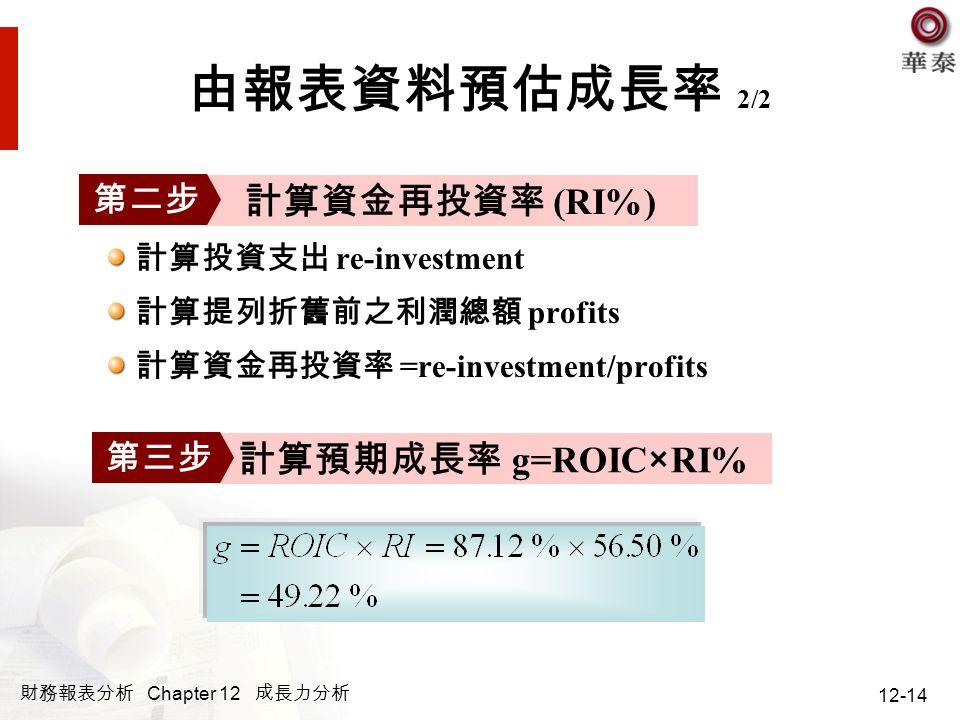 財務報表分析 Chapter 12 成長力分析 12-14 由報表資料預估成長率 2/2 計算投資支出 re-investment 計算提列折舊前之利潤總額 profits 計算資金再投資率 =re-investment/profits 計算資金再投資率 (RI%) 第二步 計算預期成長率 g=RO