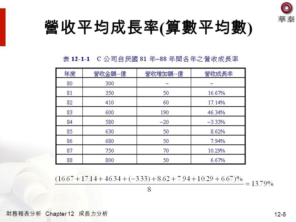 財務報表分析 Chapter 12 成長力分析 12-6 營收平均成長率 ( 幾何平均數 ) 幾何平均成長率 ( % )