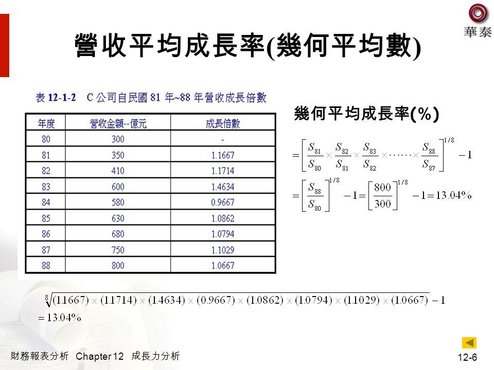 財務報表分析 Chapter 12 成長力分析 12-17 營收成長率的預測 經整理後可得營收成長率為 L :負債 / 權益比 T :資產佔營收比 (=A / S) π :淨利率 (=NI / S) d :股利發放率 (=DIV / NI)