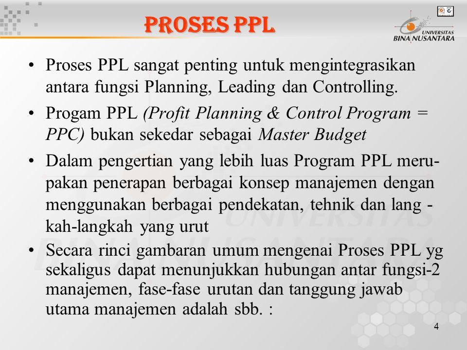 4 PROSES PPL Proses PPL sangat penting untuk mengintegrasikan antara fungsi Planning, Leading dan Controlling. Progam PPL (Profit Planning & Control P