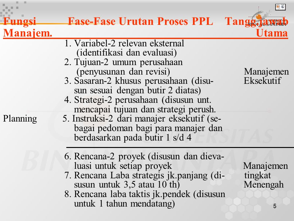 5 Fungsi Fase-Fase Urutan Proses PPL Tangg.jawab Manajem. Utama 1. Variabel-2 relevan eksternal (identifikasi dan evaluasi) 2. Tujuan-2 umum perusahaa