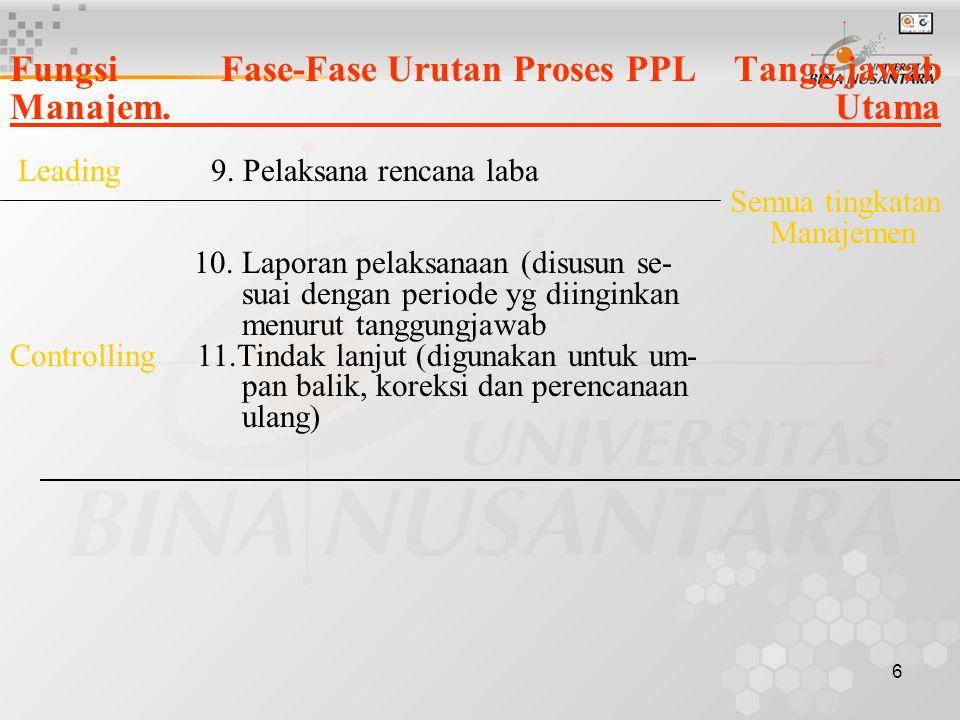 6 Fungsi Fase-Fase Urutan Proses PPL Tangg.jawab Manajem. Utama Leading 9. Pelaksana rencana laba Semua tingkatan Manajemen 10. Laporan pelaksanaan (d