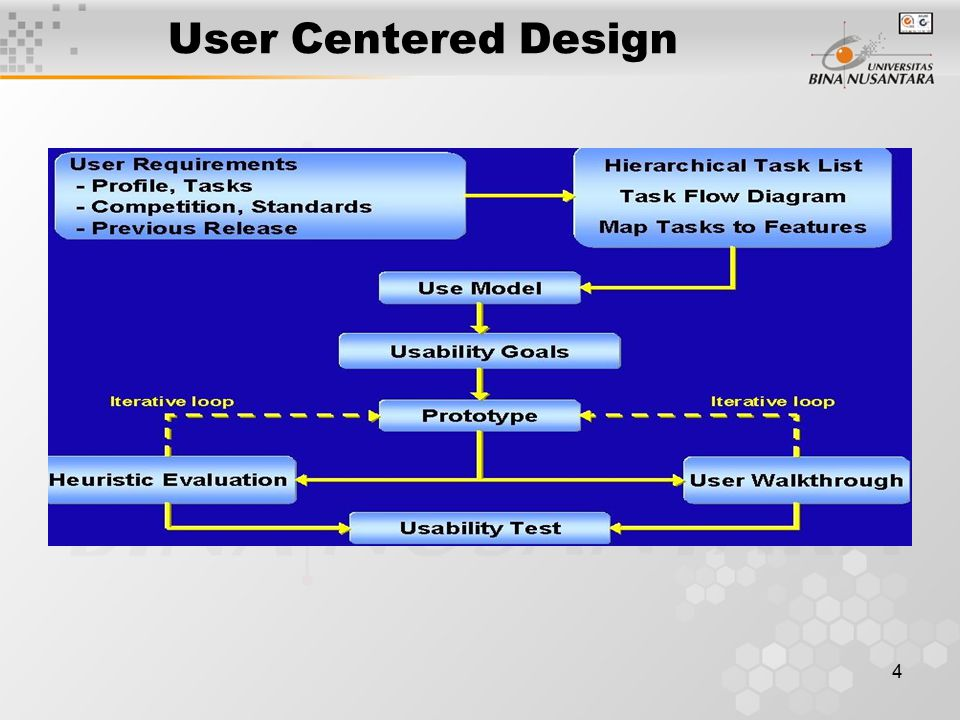 4 User Centered Design