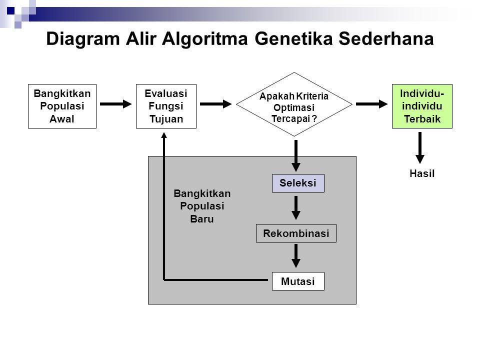 Diagram Alir Algoritma Genetika Sederhana Bangkitkan Populasi Awal Individu- individu Terbaik Evaluasi Fungsi Tujuan Apakah Kriteria Optimasi Tercapai .