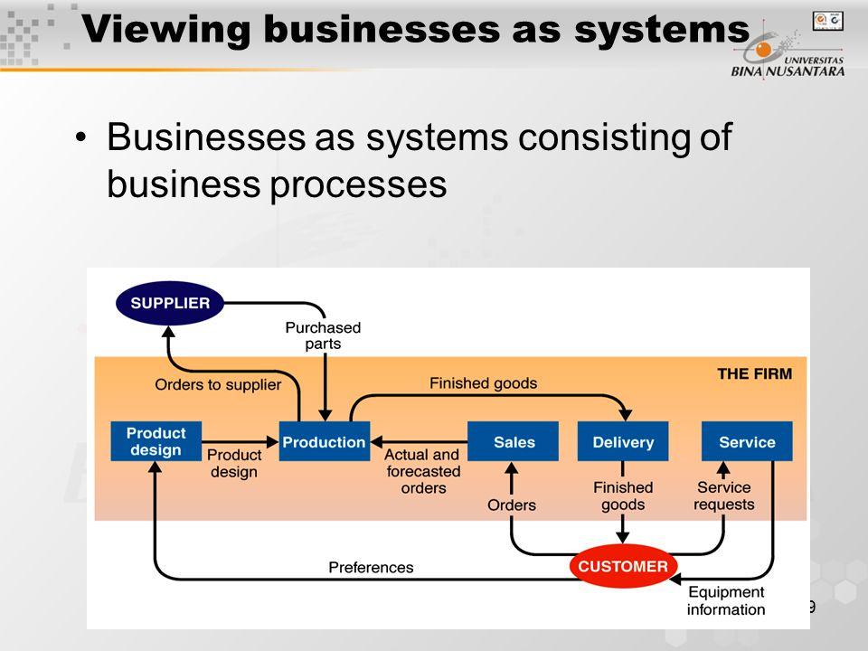 10 Closing Sistem informasi WCA Hardware, Software, Networking Database Bisnis Proses