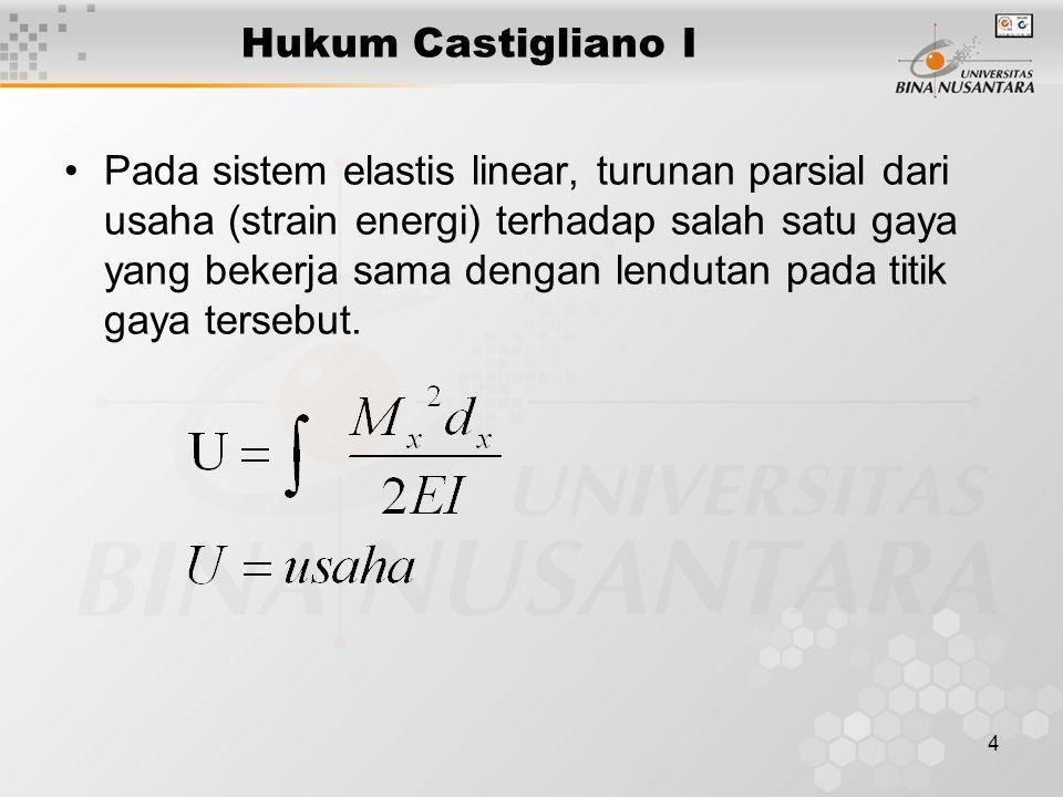 4 Hukum Castigliano I Pada sistem elastis linear, turunan parsial dari usaha (strain energi) terhadap salah satu gaya yang bekerja sama dengan lendutan pada titik gaya tersebut.